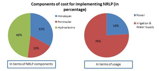 Cost component of the National River Linking Project