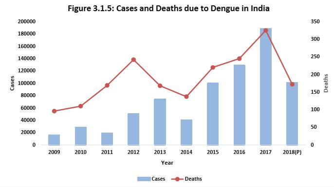 Dengue in India (Image Source: National Health Profile, 2019)