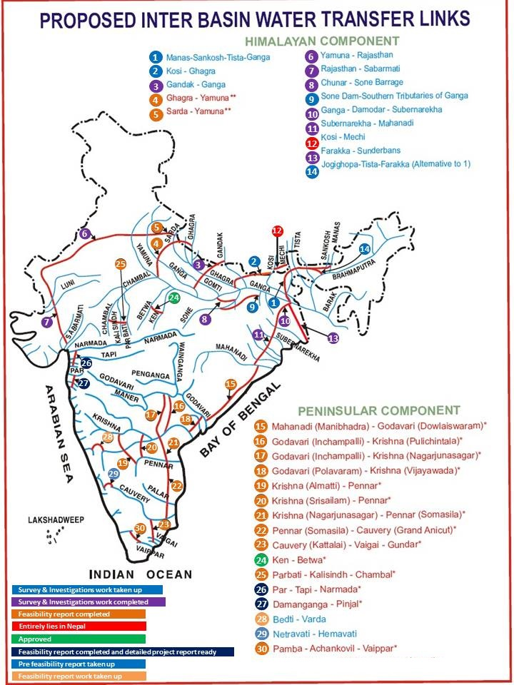 Proposed interlinking projects (Source: National Institute Hydrology)
