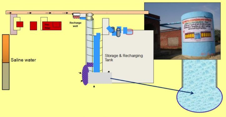 Schematic diagram of the model with actual picture